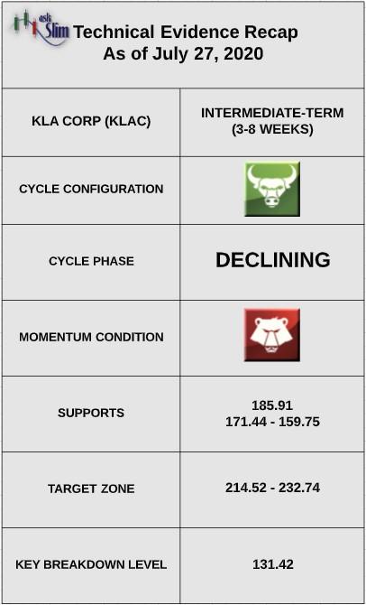 klac stock price indicators analysis bullish citigroup raises price target - news image