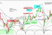 micron stock mu price forecast analysis market cycles top month july image