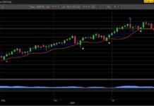 nasdaq 100 emini futures trading buy signal chart july 27 analysis