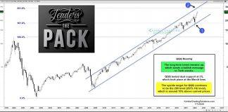 nasdaq 100 etf qqq buy price target forecast chart image july 7
