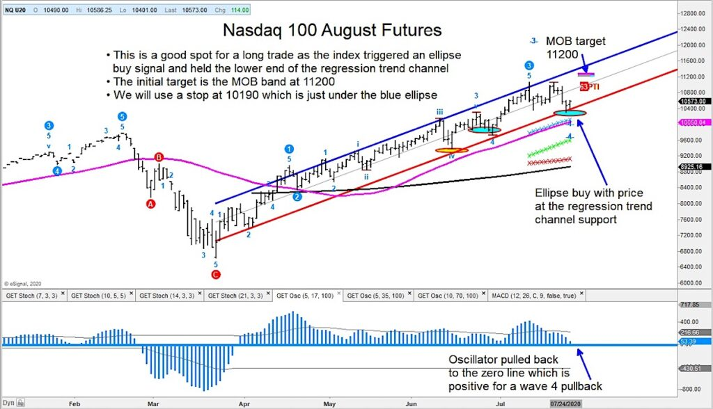 nasdaq 100 futures trading ellipse buy signal chart higher price target_news image
