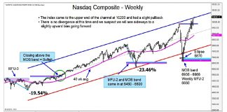 nasdaq composite higher price targets image investing analysis month july
