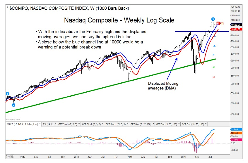 nasdaq composite weekly price chart bullish trend higher july 29