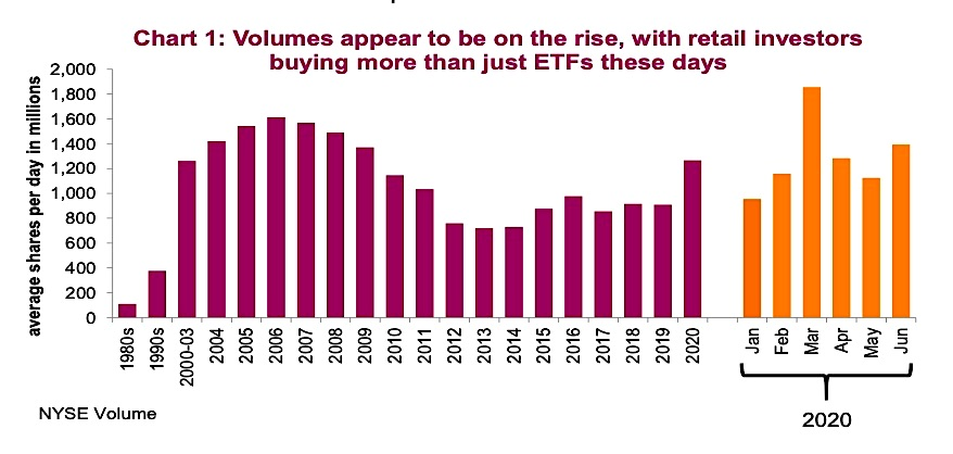 retail investor trading volume rising year 2020 chart