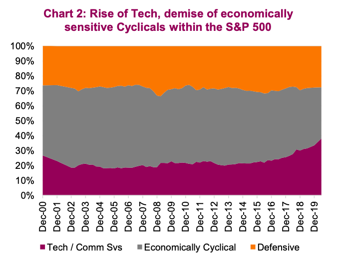 rise of technology year 2020 pandemic crisis market share