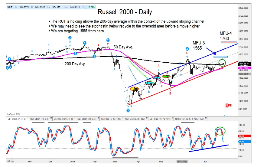 russell 2000 daily price chart above 200 day moving average bullish july 29