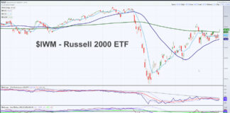 russell 2000 elf iwm rally higher july 15 leadership investing news image