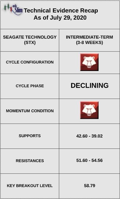 seagate technology stx stock analysis indicators july 29