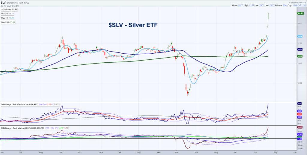 silver etf slv price chart rally higher bullish indicators investing image july 22