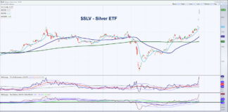 silver etf slv price chart rally higher bullish indicators investing image july 22