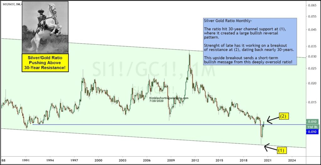 silver gold price ratio bullish precious metals silver forecast higher summer rally image