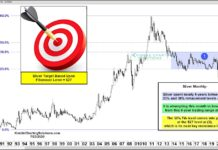 silver higher price targets fibonacci extensions chart image july 26