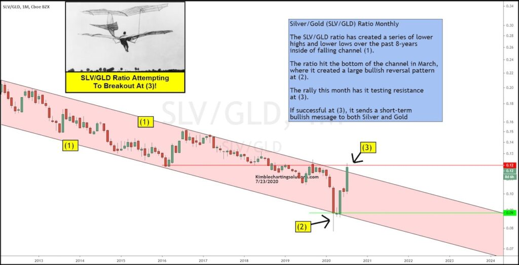 silver to gold price ratio changing dynamic precious metals strength investing image