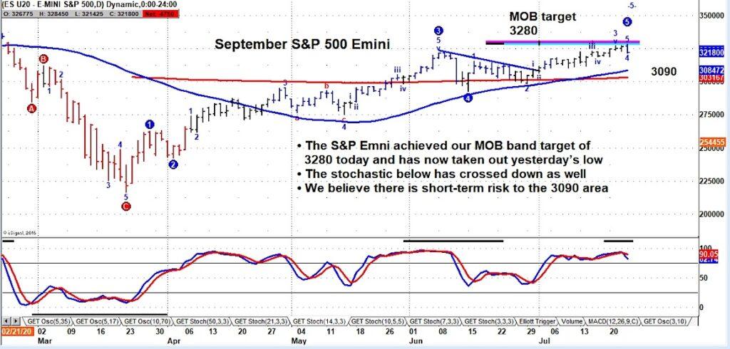s&p 500 emini futures trading chart image price reversal lower bearish week july 24