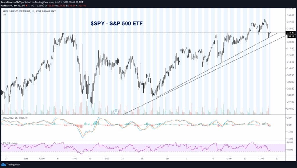 s&p 500 etf spy trend line support important july 24 image