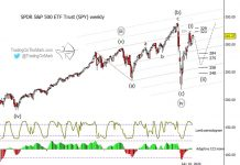 s&p 500 index elliott wave forecast stock market correction summer low price targets chart