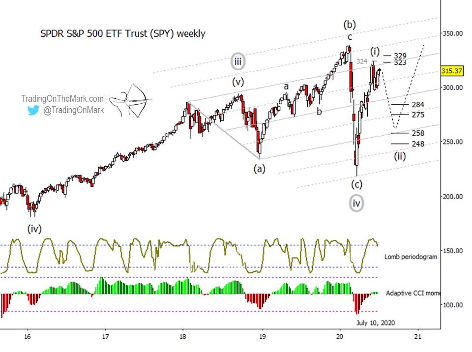 s&p 500 index elliott wave forecast stock market correction summer low price targets chart