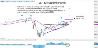 s&p 500 index momentum strength price target 3280 month july investing chart image