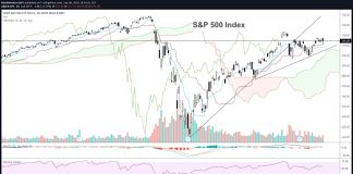 s&p 500 index price forecast correction pullback analysis investing concern image news july 10