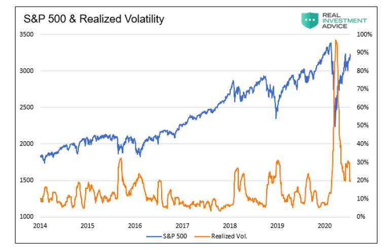 s&p 500 index price versus realized market volatility chart past 5 years