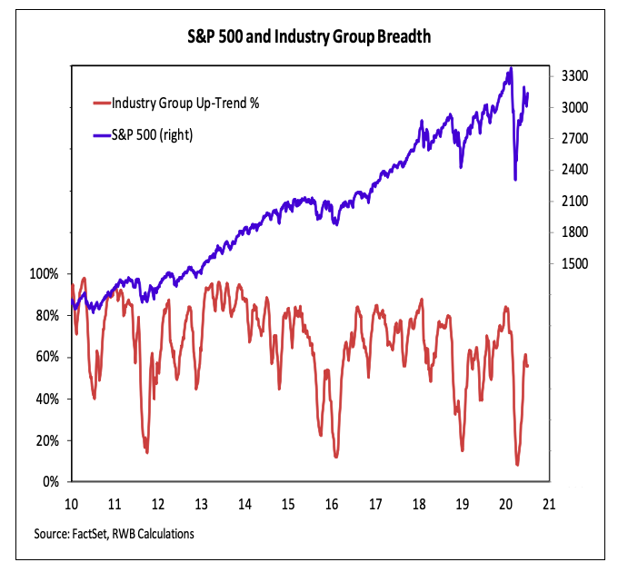 s&p 500 industry group stock market breadth chart analysis july 10