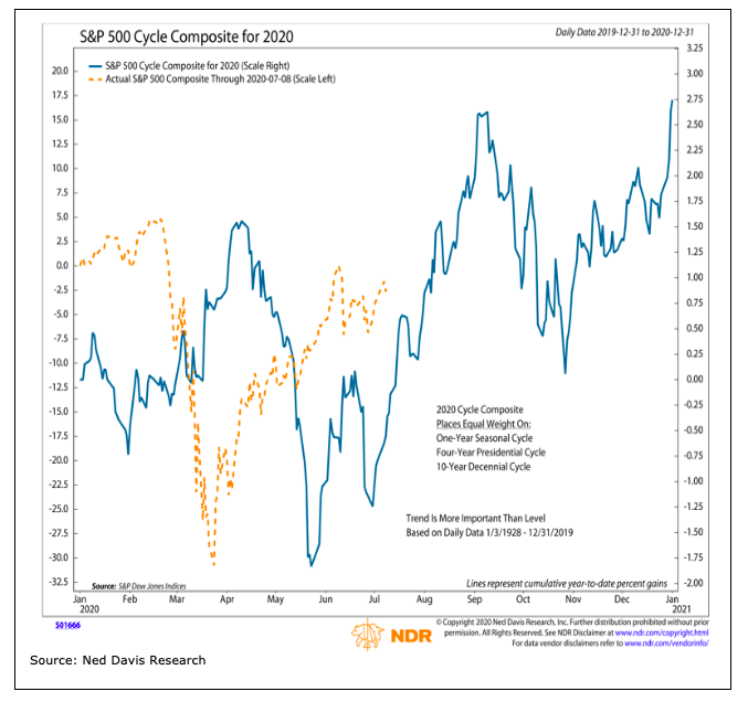 s&p 500 market cycle price composite history year 2020 forecast news image_ned davis