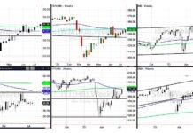 stock market etfs rally trend higher investing week july 20 chart