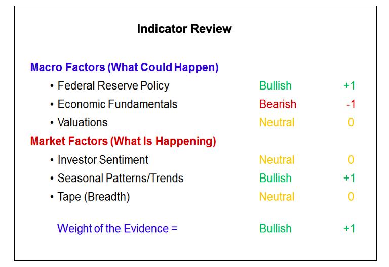 stock market indicators review bullish bearish news july 10