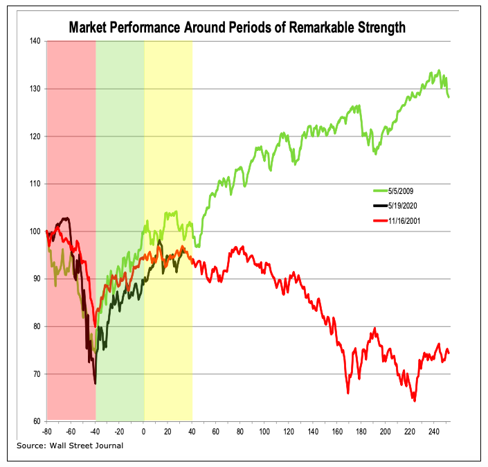 stock market performance after periods of strength bull year 2020