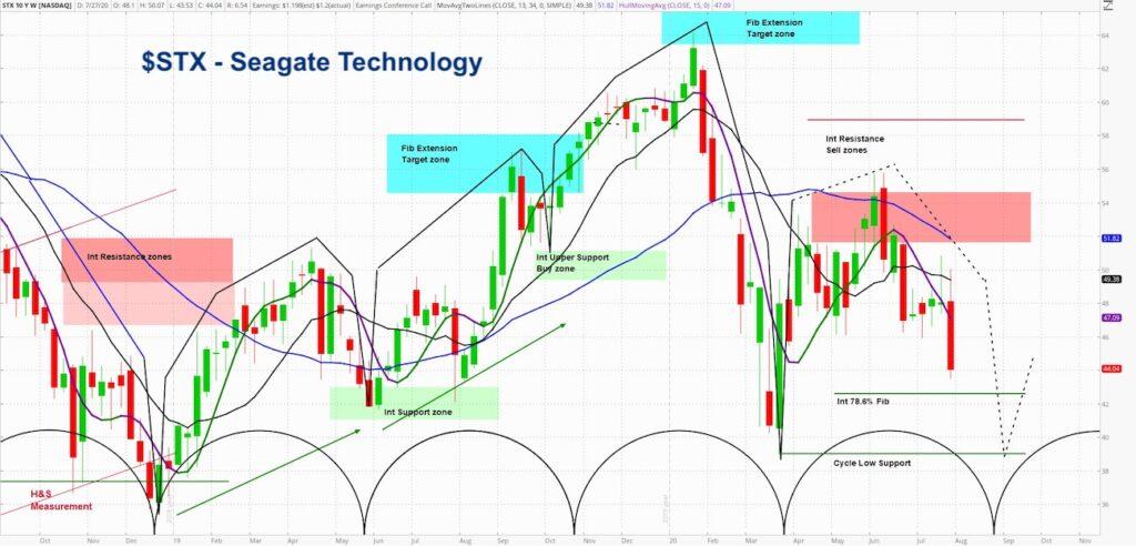 stx seagate technology stock price outlook forecast decline bearish