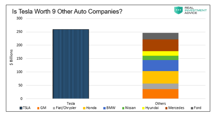 tesla worth 9 other car companies combined chart image
