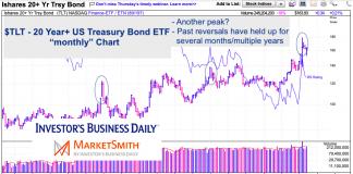 tlt 20 year us treasury bond etf peaking chart june 30 2020