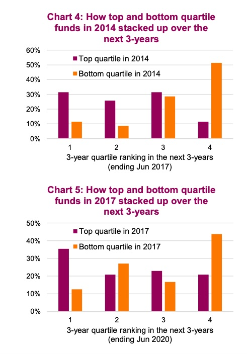 top and bottom performance funds quartiles investing by year 5 years chart