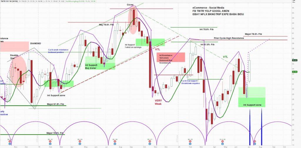 twitter stock analysis bullish forecast price target image july 9
