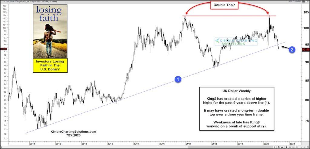 us dollar index double top pattern bearish decline ahead chart image july 27