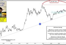 us dollar index double top pattern bearish decline ahead chart image july 27