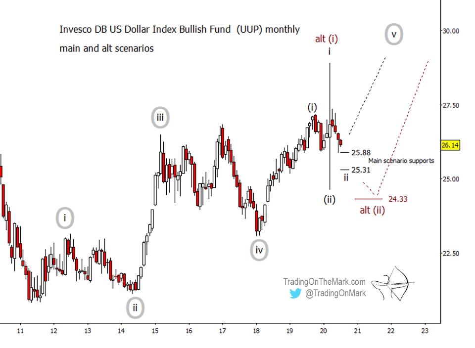 us dollar index etf elliott wave forecast higher long term outlook analysis chart through year 2023