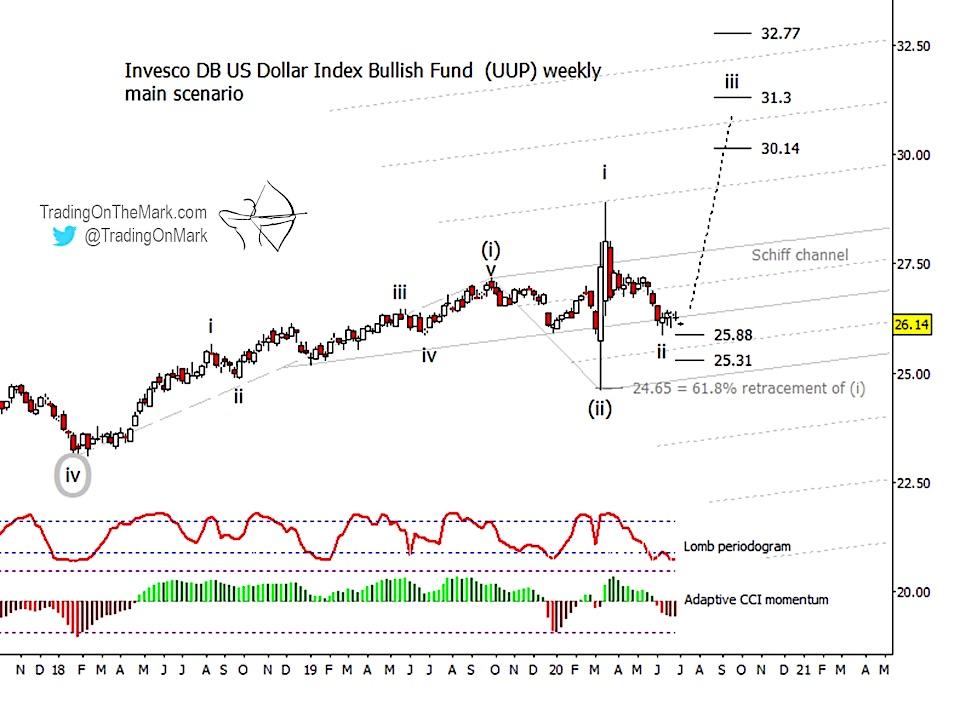 us dollar index etf elliott wave forecast higher year end 2020 chart analysis