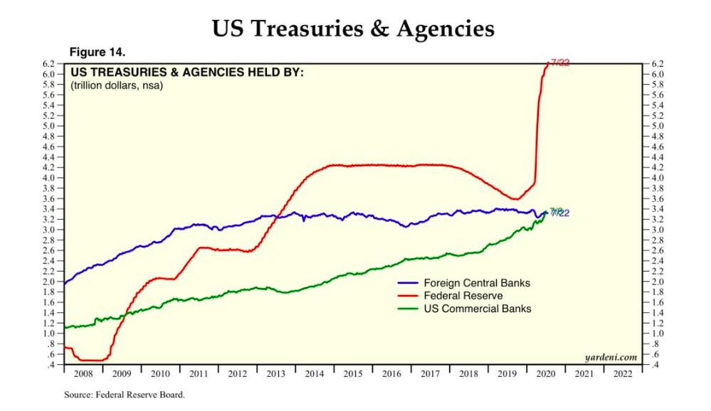 us treasury bonds and agencies holding them image 10 years historical - yardeni