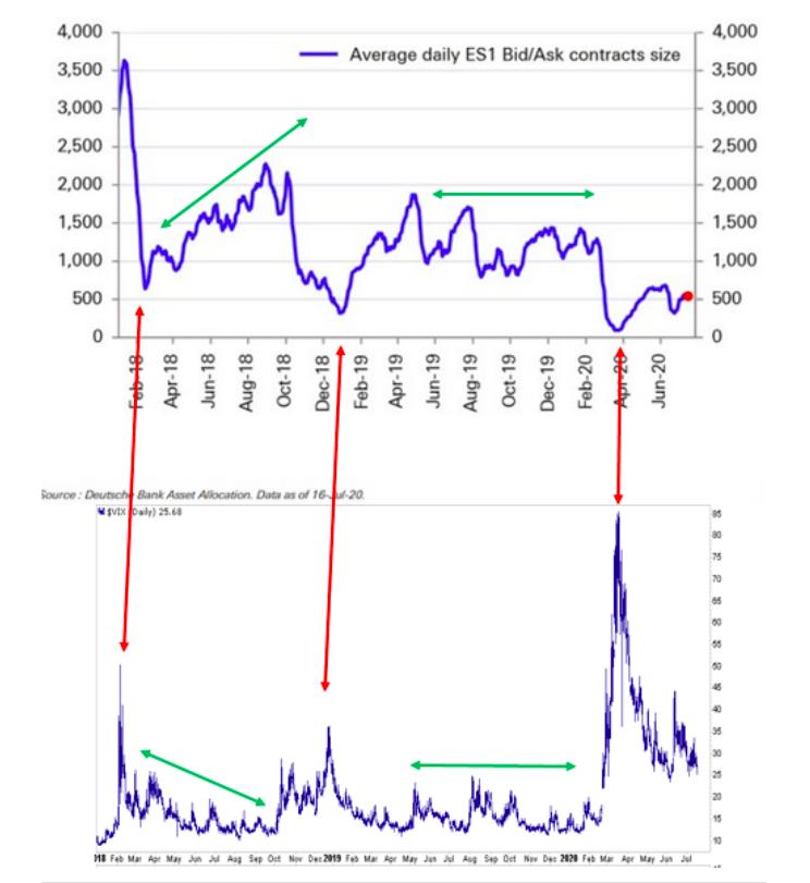 vix volatility contracts average bid ask ratio versus price chart image
