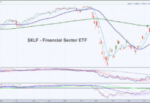 xlf financial sector etf trading analysis indicators concern watch news image