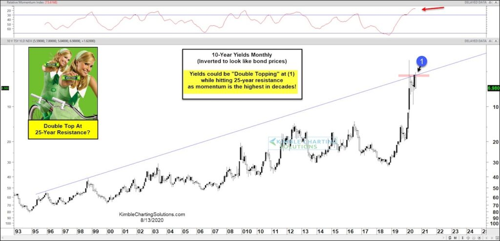 10 year us treasury bond yield double bottom chart investing image august 14