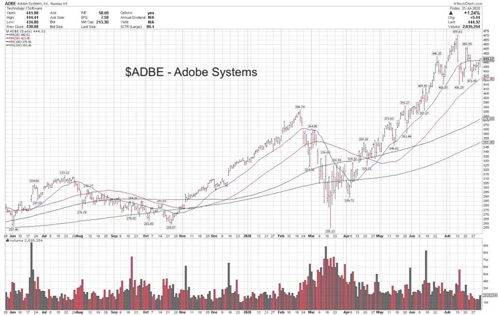adbe adobe stock forecast bullish higher august investing chart image