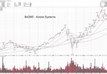 adbe adobe stock forecast bullish higher august investing chart image