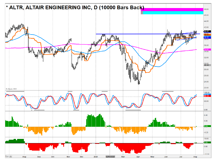 altair engineering stock price analysis investing chart altr august 5