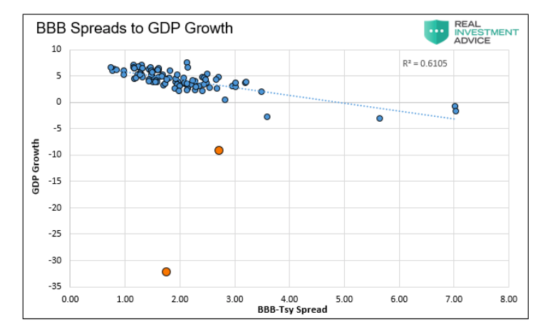 bbb corporate bond spreads to gdp growth chart united states