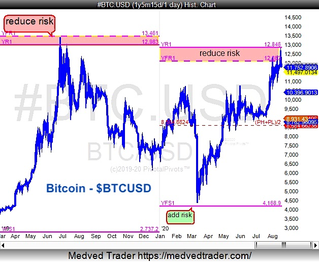bitcoin top btcusd yearly price pivot resistance chart peak year 2020