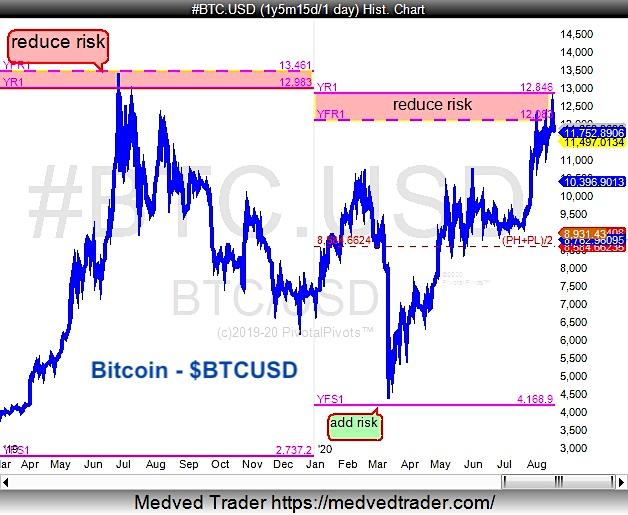 bitcoin top btcusd yearly price pivot resistance chart peak year 2020