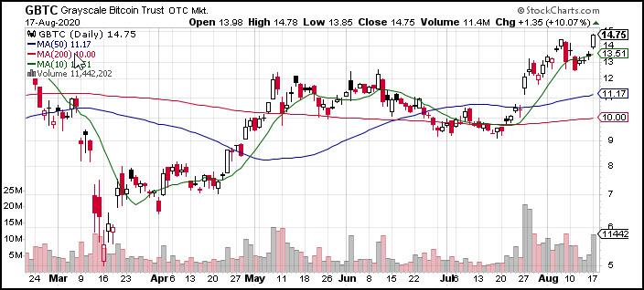 bitcoin etf gbtc rally higher analysis chart image august 18