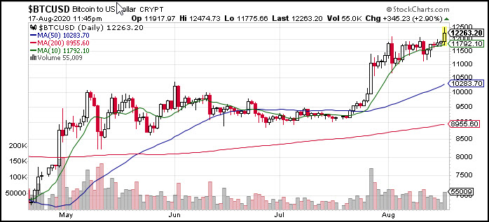 btcusd rally higher analysis crypto currency chart image august 18